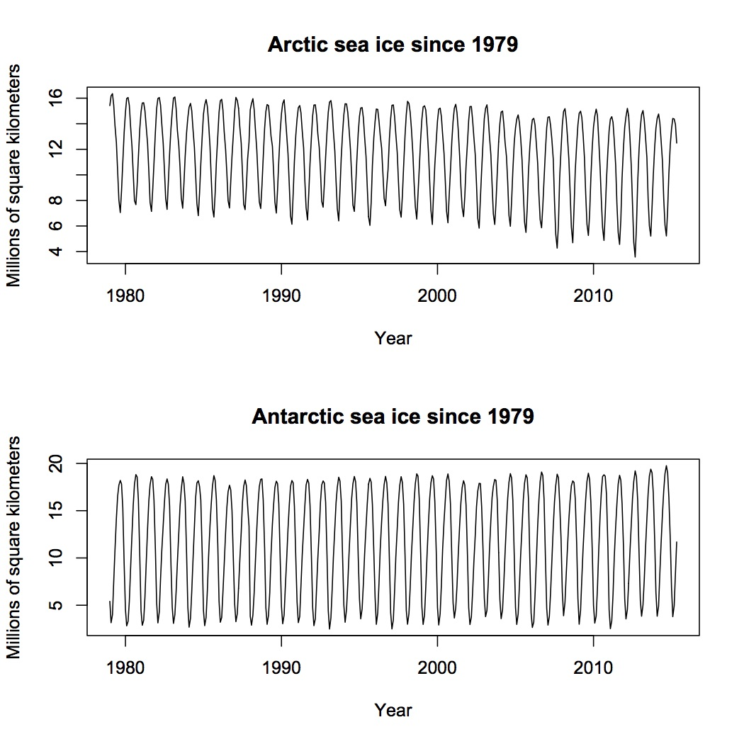 James Taylor gets polar ice wrong—as usual