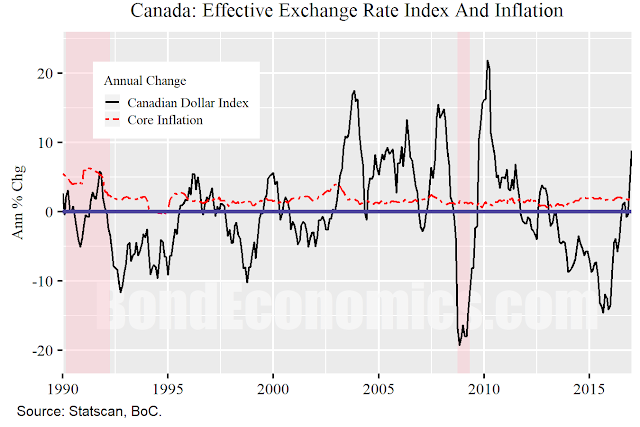 Chart: Canadian Exchange Rate And Core CPI Inflation