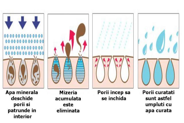 apa minerala curata tenul in profunzime si desfunda eficient porii