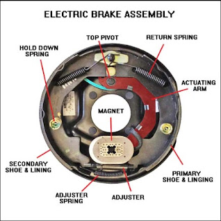 Electrical Braking System