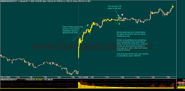Day Trading - SIEMENS Intraday Chart