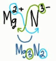 10 Contoh Soal Kimia (Pilihan Ganda) Ikatan Ion dan Senyawa Ionik