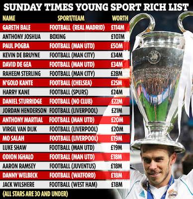 Paul Pogba giàu nhất Premier League 2