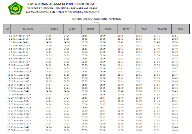 Jadwal Imsakiyah Ramadhan 1442 H Kabupaten Kulon Progo, Provinsi D.I. Yogyakarta