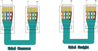 Kabel Crossover dan Straight
