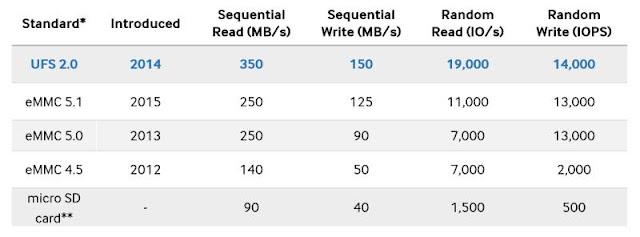 perbandingan speed micro sd, emmc dan ufs