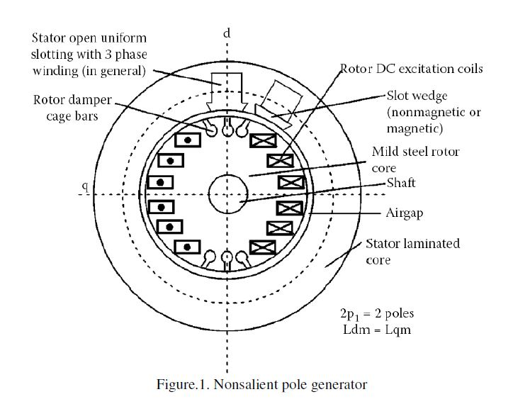 Construction of Synchronous Machines ~ Electrical Engineering