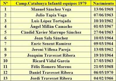 Jugadores infantiles del Casal Catòlic de Sant Andreu de la temporada 79