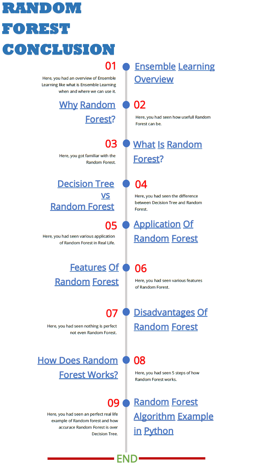 Random Forest Conclusion