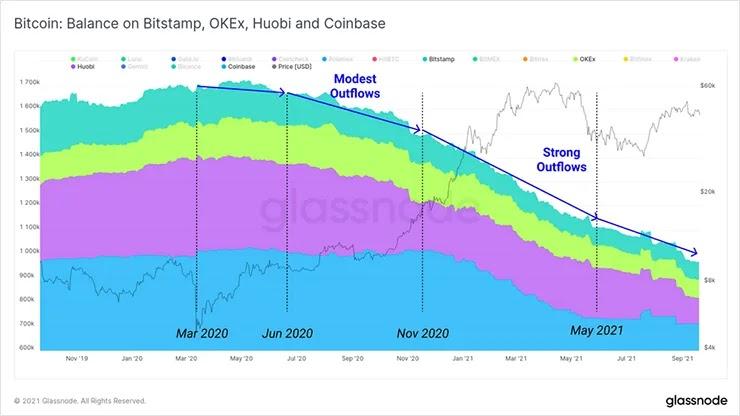 График валютного баланса 2