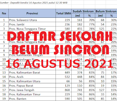 PENTING! 14.090 Daftar Sekolah Yang Belum Sincron Dapodik, Cut Off BOS 31 Agustus 2021