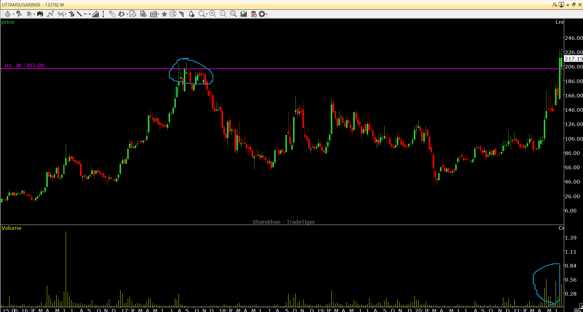 Chart Of The Week – Date 28-06-21 – Analysis For 3 To 12 Months