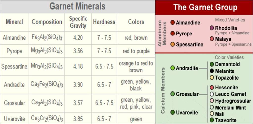 Garnet Adalah Kelompok Mineral Bukan Batuan