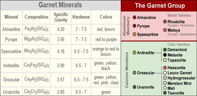 sifat fisik dan kimia garnet
