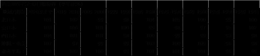 過去10年ごとの日照時間(平年比%)