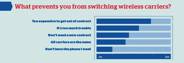 cellphone complaints
