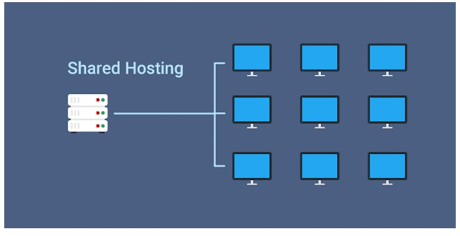 33+ Mengevaluasi share hosting server ideas