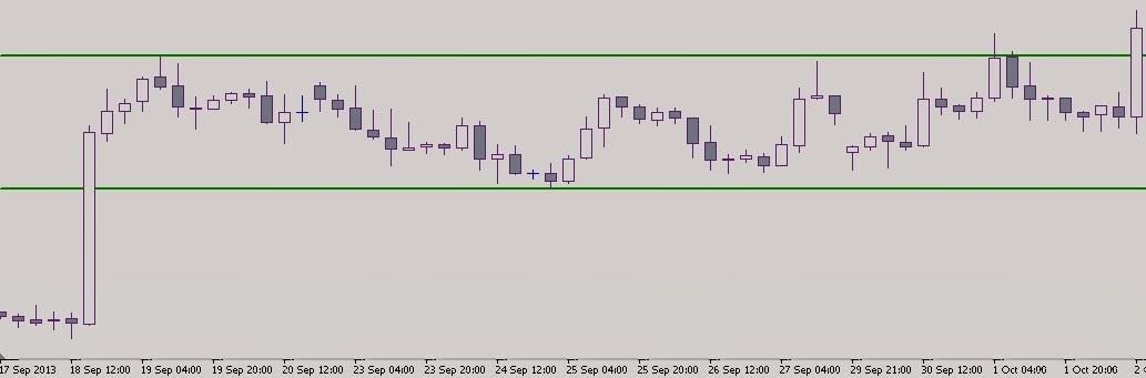 Флет валютной пары EUR/USD