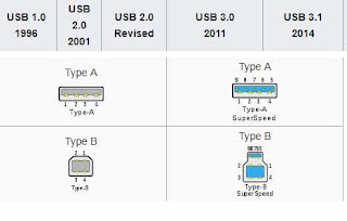 OLD USB