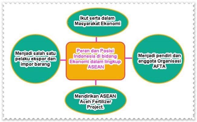 Peran Indonesia Bidang Ekonomi