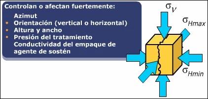 Introducción a la Mecánica de Roca aplicada al Fracturamiento Hidráulico - Esfuerzos presentes en la mecánica de roca