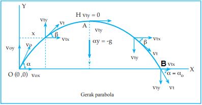 Menentukan Jarak Terjauh pada Sumbu-X pada Gerak Parabola