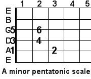 A minor pentatonic guitar scale