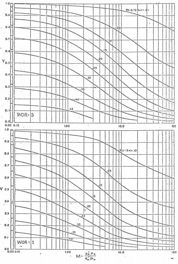Inyección de Agua - Dykstra-Parsons RAP 1 y 5 BN/BN