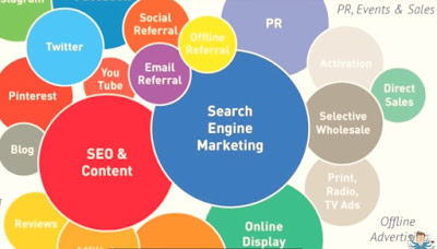 social media marketing- what experts do