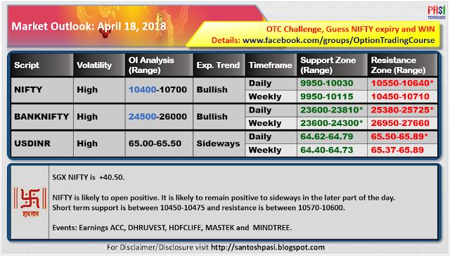 Indian Market Outlook: 20180418