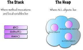 Difference between Heap and Stack Memory in Java JVM