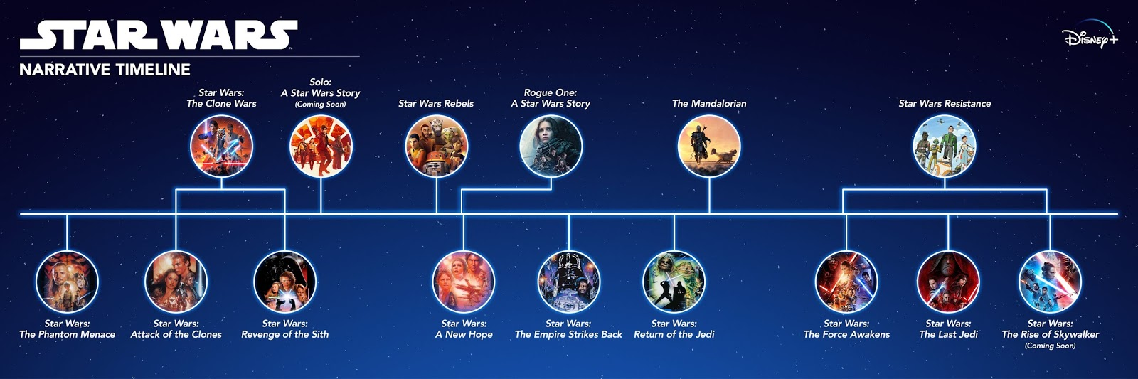 The Chronological Timeline Order Of The Star Wars Movies In A Far Away Galaxy Meta Charset Utf 8