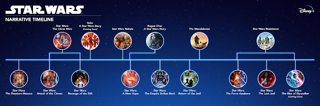 narative timeline of star wars films