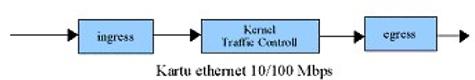 Gambar 39. Struktur Kernel Traffic Control