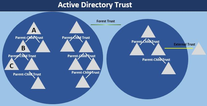 What is Active Directory Schema, Trust, and Partitions or Naming Context?