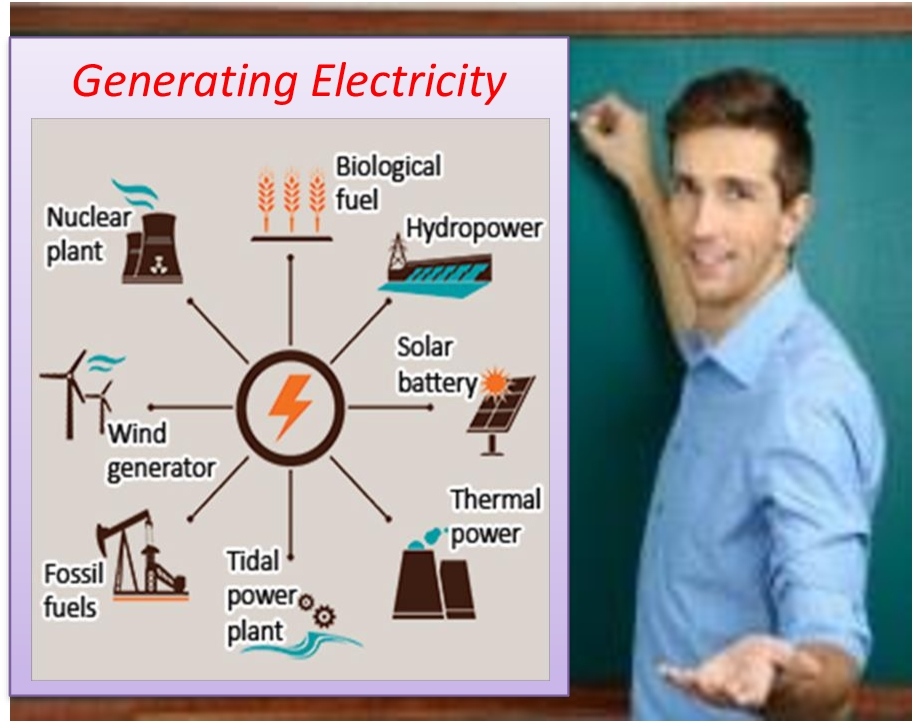 Lesson Plan of Generating Electricity General Science Grade VIII
