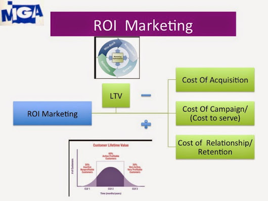 Thai Marketing GURU Blog: Marketing3.0 > ROI  Marketing