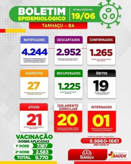Tanhaçu confirma mais 2 óbitos de Covid-19 e total chega a 19