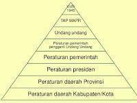 Tata Urutan Peraturan Perundang-undangan terbaru UU No 12 Tahun 2011