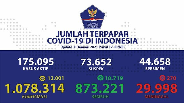 (31 Januari 2021) Jumlah Kasus Covid-19 di Indonesia
