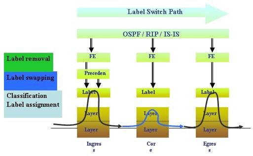Gambar 7. Proses Switching Pada Jaringan MPLS