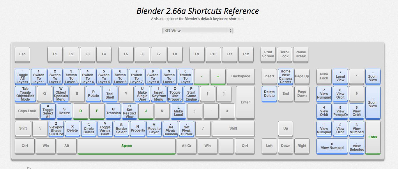 DRUID's Animation Lab: 這網站超讚的,Blender快速鍵鍵盤位置大全