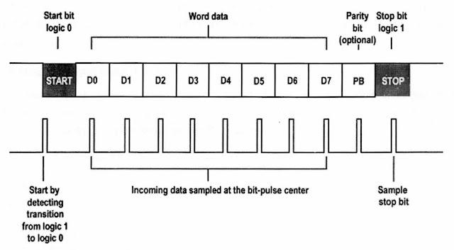 Gambar 2. Format paket transmisi data pada komunikasi serial tak sinkron