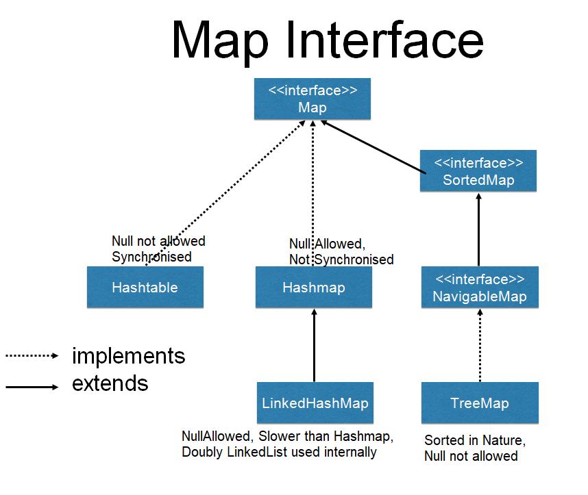 Mastering Test Automation by - Vinod Rane: Java Maps Interface on vietnam map, sumatra map, india map, world map, mecca map, philippines map, indonesia map, gobi desert map, gujarat map, malaya map, china map, mekong river map, bali map, australia map, indochina map, madagascar map, hawaii map, singapore map, jakarta map, moluccas map,
