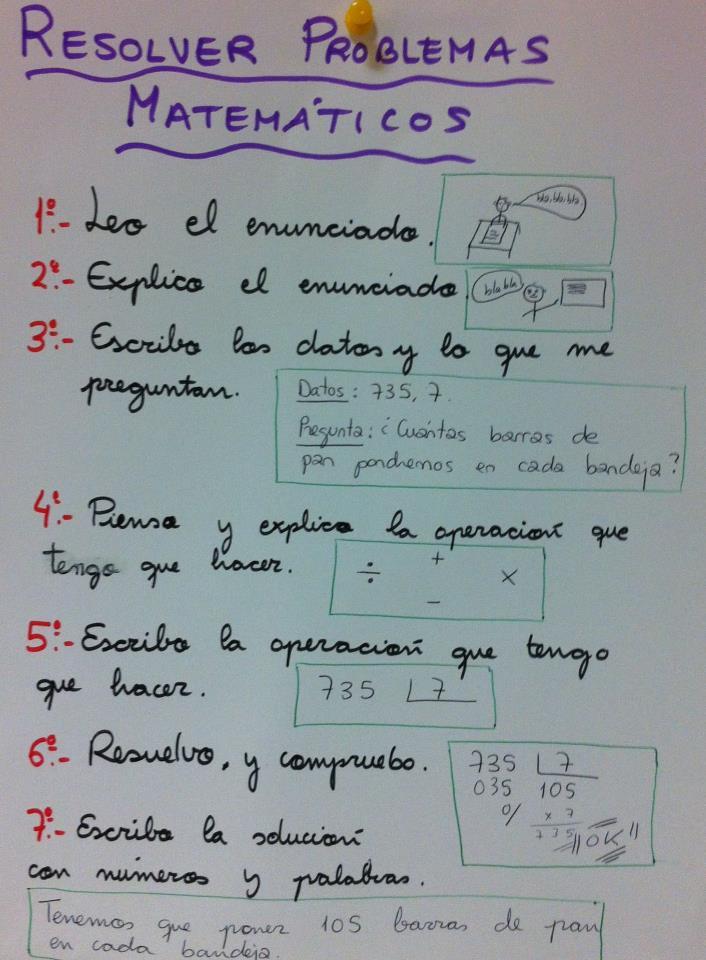 Autoinstrucciones para resolver problemas matemáticos Blog ...