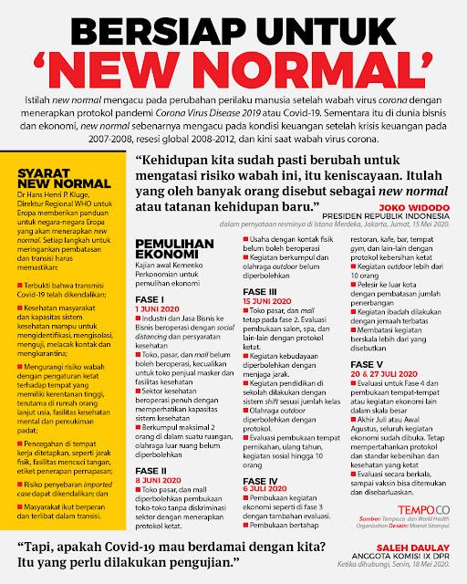 Bersiap Untuk NEW NORMAL
