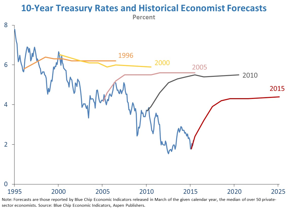 Risultati immagini per 1o year yield projection forecast inflation failed