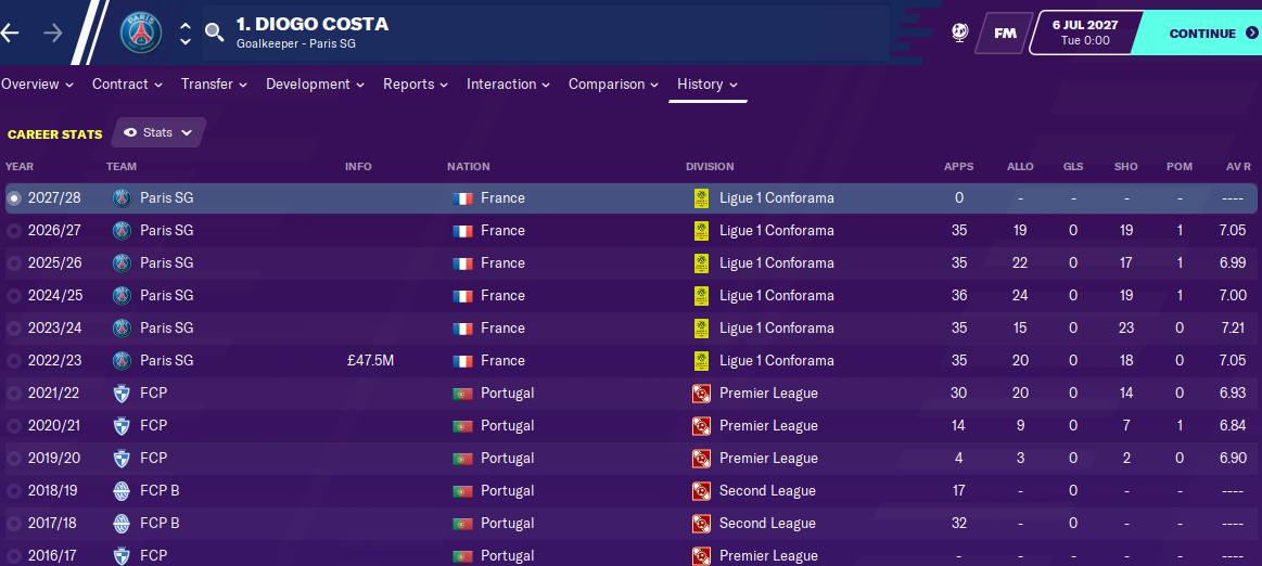 Diogo Costa: Career History until 2027