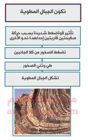 خريطة مفاهيم - اعمل خريطة مفاهيم لسلسلة أحداث تصف تكوّن الجبال المطوية .