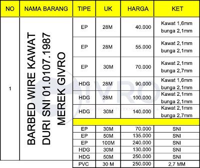 Jual Berbagai Macam Ukuran Kawat Duri Jakarta
